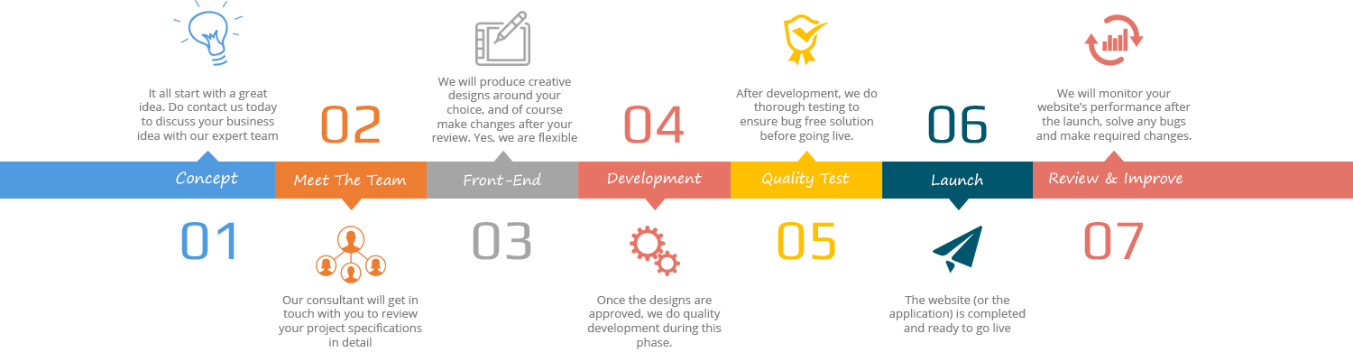 web design-development process